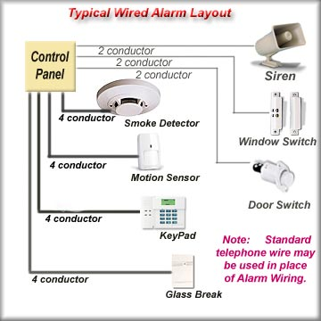 house wiring system ireleast info house wiring system the wiring diagram wiring house